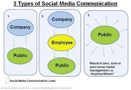 3 types of social media communication